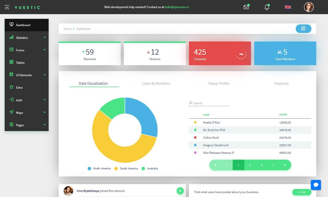 Vuestic Admin: A Responsive admin dashboard template