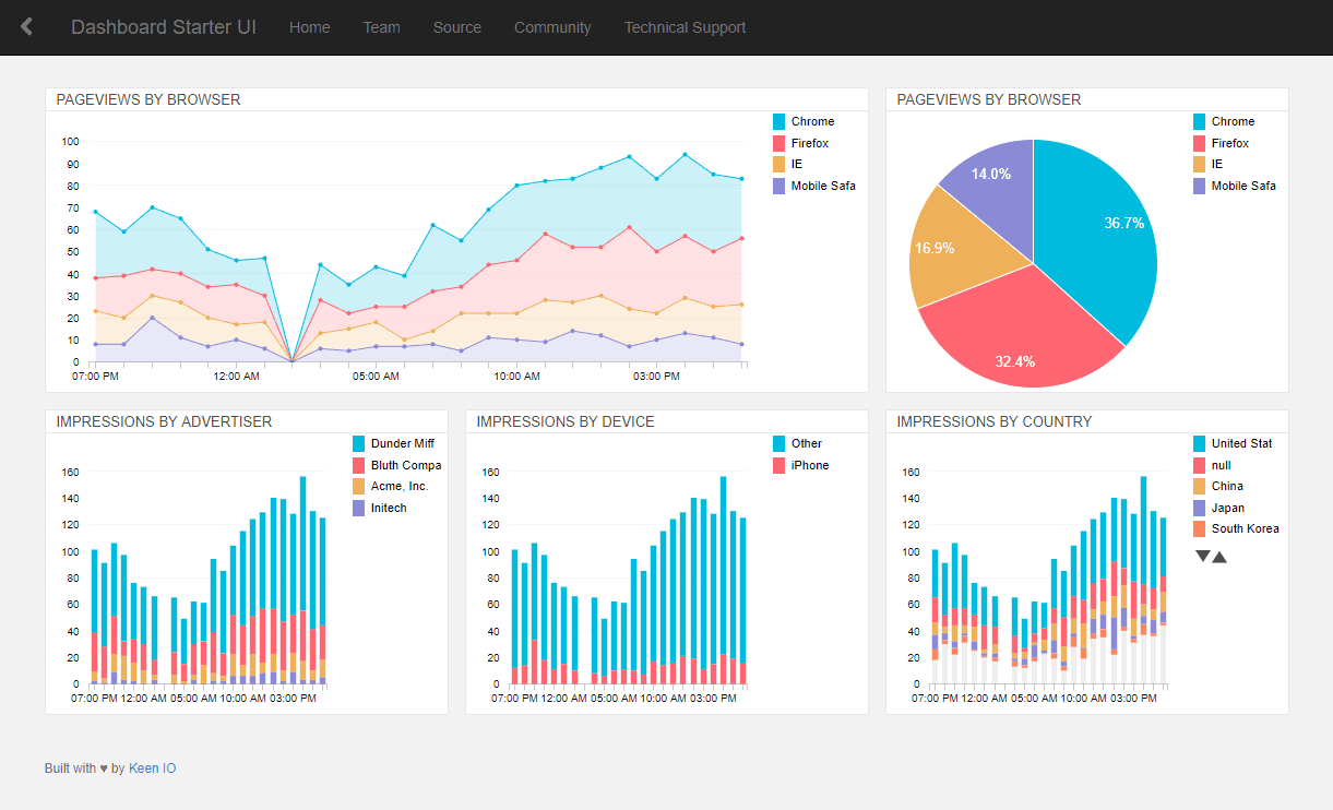 Dashboards by Keen IO: collection of responsive dashboard templates