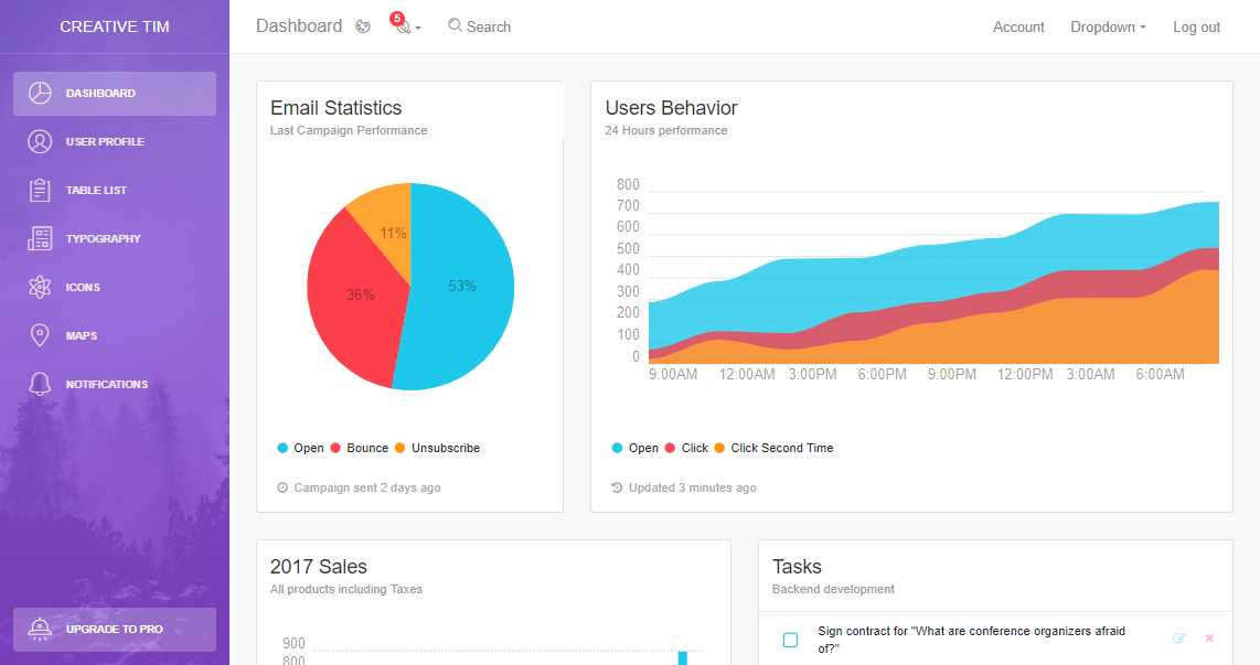 Light Bootstrap Dashboard: A Bootstrap 4 Based Admin Template