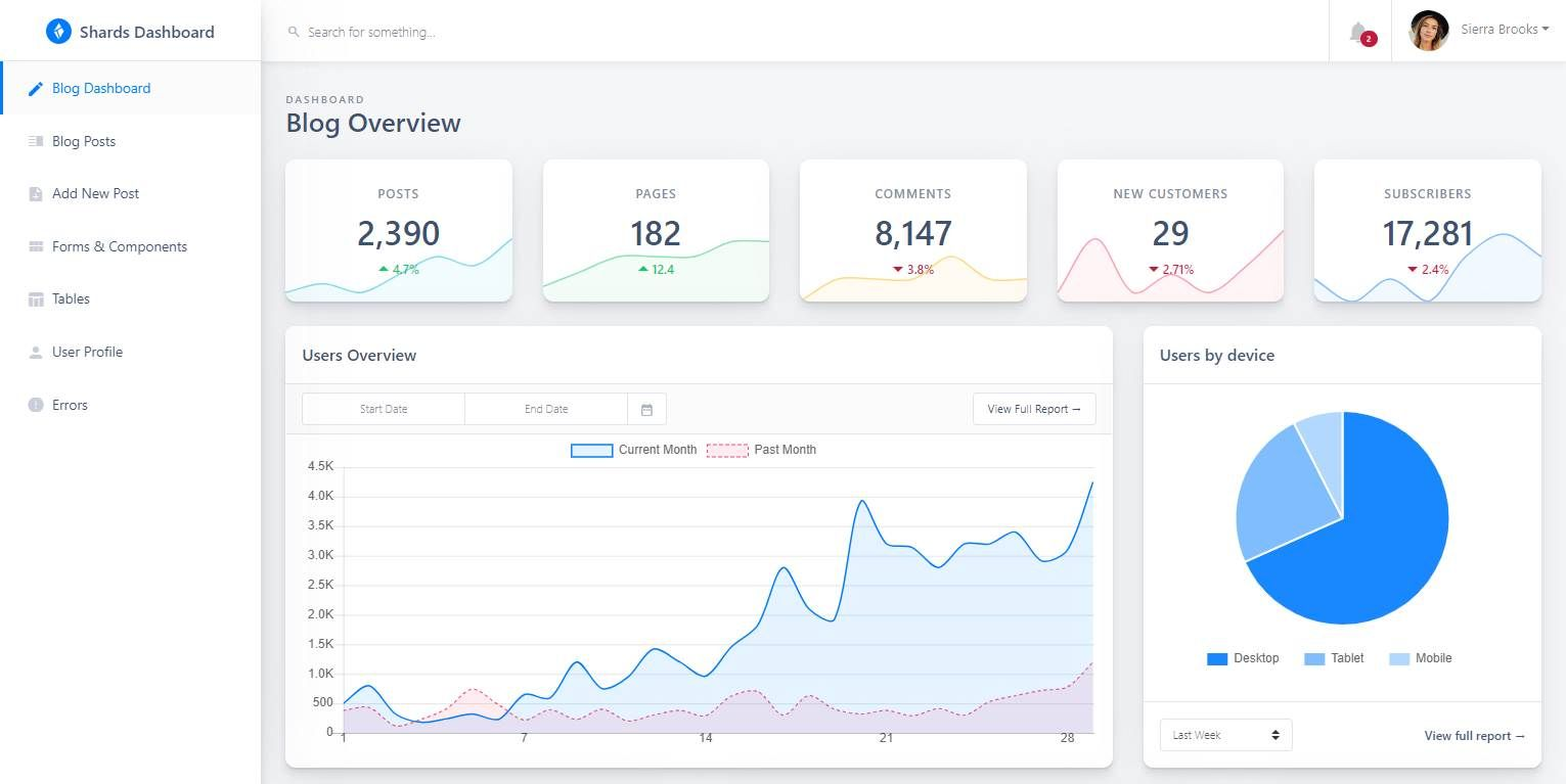 Shards Lite React: A free React admin dashboard template
